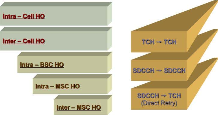 IntraIntra –– CellCell HOHO InterInter –– CellCell HOHO TCHTCH →→ TCHTCH IntraIntra –– BSCBSC HOHO