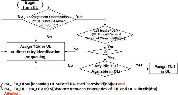 Begin from UL No [Assignment Optimization of UL Subcell Allowed or not] (u) ? Yes