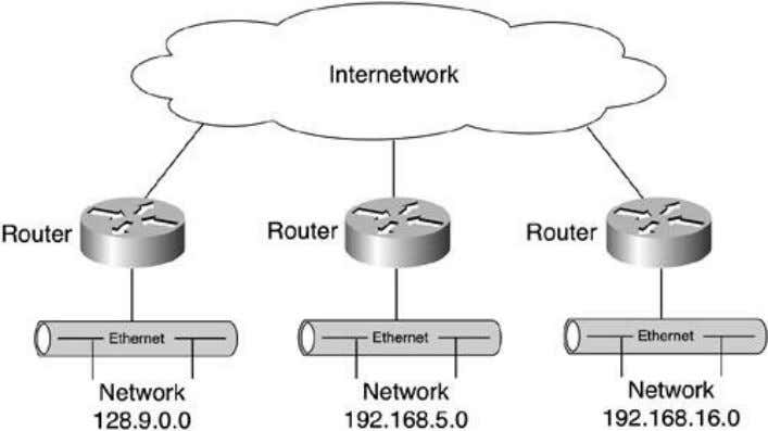 In Figure2-1 ,routersprovideinterconnectivitybetweenthevariousnetworksby