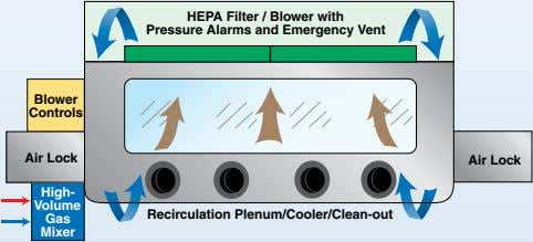 HEPA Filter / Blower with Pressure Alarms and Emergency Vent Blower Controls Air Lock Air