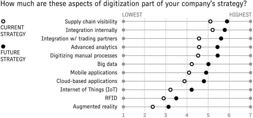 2016 SCDigest Supply Chain Digitiza- tion Benchmark survey. Source: JDA FIGURE 1-2: Importance of digital initiatives