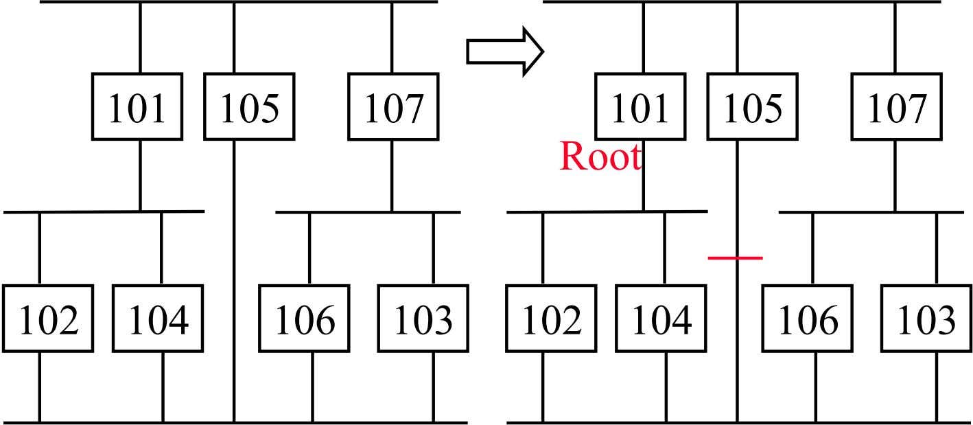 101 105 107 101 105 107 Root 102 104 106 103 102 104 106 103