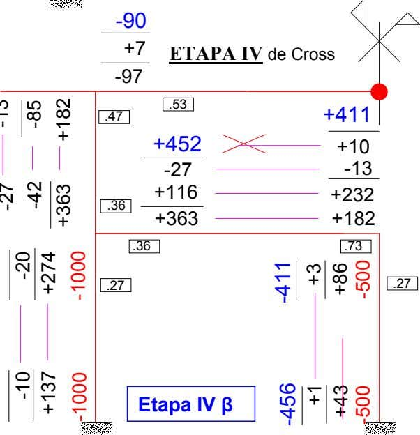 -90 +7 ETAPA IV de Cross -97 .53 .47 +411 +452 +10 -27 -13 +116