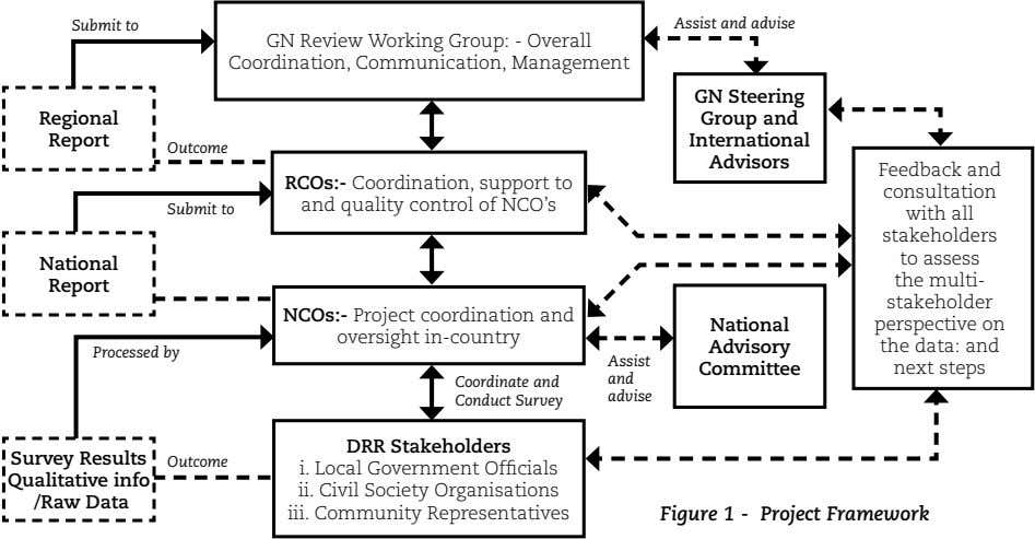 Submit to Assist and advise GN Review Working Group: - Overall Coordination, Communication, Management GN