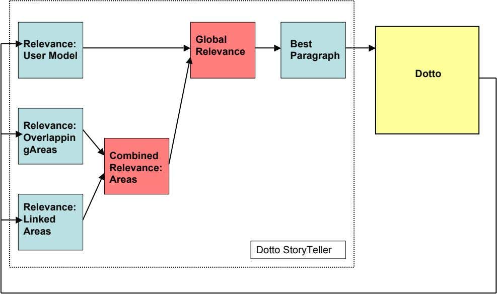 Global Relevance: Best Relevance User Model Paragraph Dotto Relevance: Overlappin gAreas Combined Relevance: