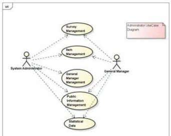 is shown in Figure 2. Fig. 2. Administrator UseCase Diagram 3.2. Class Diagram of Public Opinion