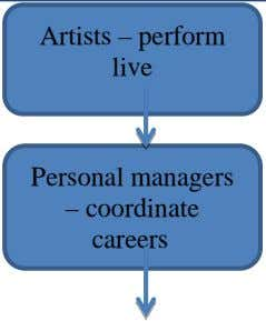 Artists – perform live Personal managers – coordinate careers