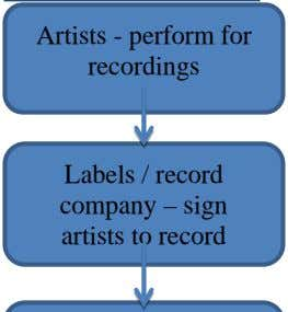 Artists - perform for recordings Labels / record company – sign artists to record