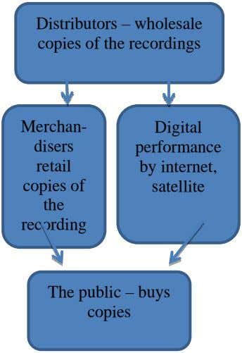 Distributors – wholesale copies of the recordings Merchan- Digital disers performance retail by internet, copies