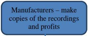 sales Source: Hull, Hutchinson & Strasser, 2011, p. 47. Manufacturers – make copies of the recordings