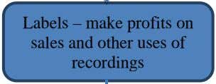 – make copies of the recordings and profits Labels – make profits on sales and other