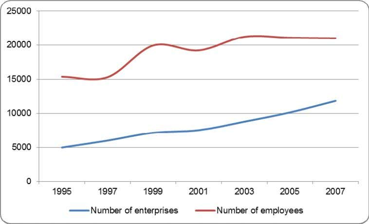 of employment and number of firms between 1995 and 2007 Source: Eurostat. The number of employees