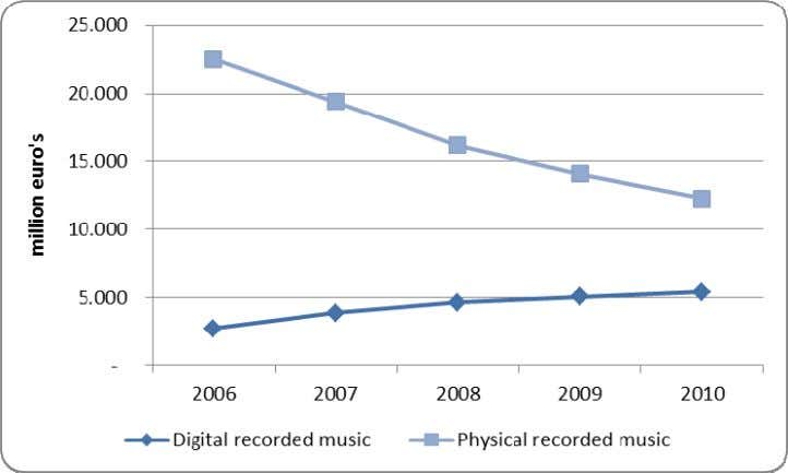 sal es for physical and digital recorded music (2005-2010) Source: PWC and Wilkofsky Gruen Associates, 2011.