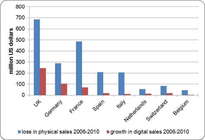 (in US dollars) for eight largest music markets of Europe Source: IFPI RIN, 2011. Table 8: