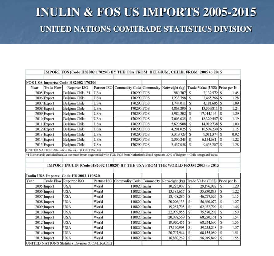 INULIN & FOS US IMPORTS 2005-2015 UNITED NATIONS COMTRADE STATISTICS DIVISION
