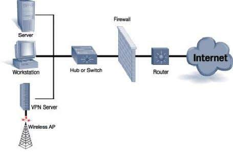 switch, then connecting the VPN server to the same switch. Minimize radio wave propagation in non-user