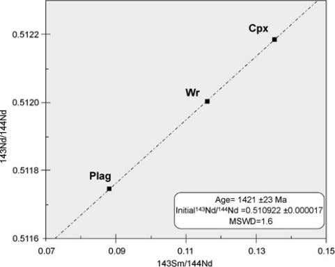 7/25 (whole rock) Sample no. 232 Priyabrata Das et al Figure 9. Whole rock-mineral Sm–Nd isochron