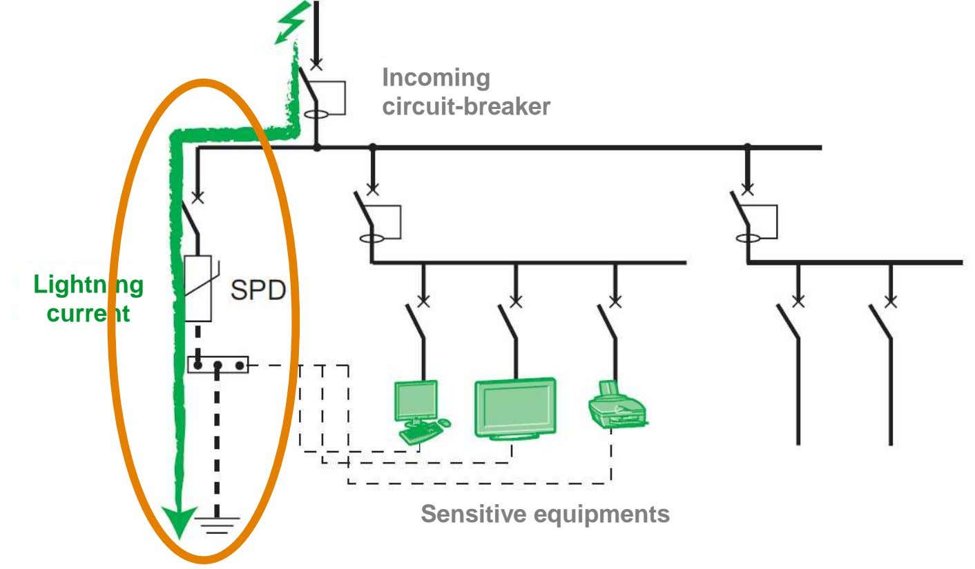 Incoming circuit-breaker Lightning * current Sensitive equipments