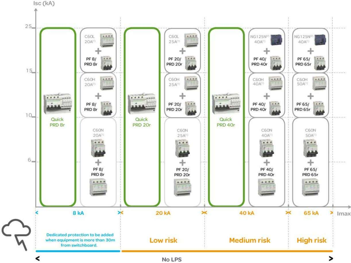Example of Schneider Electric coordination table Schneider Electric – Surge Protection – 03/2010 1 6
