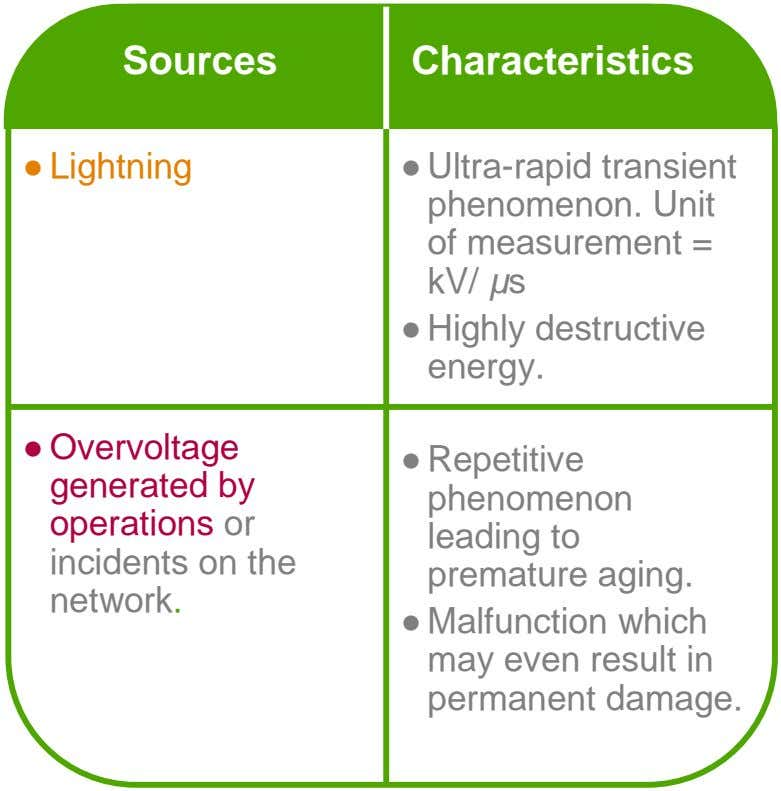 Sources Characteristics ● Lightning ● Ultra-rapid transient phenomenon. Unit of measurement = kV/ µs ●