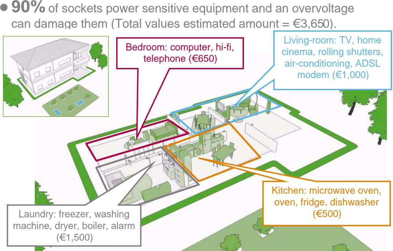 ● 90% of sockets power sensitive equipment and an overvoltage can damage them (Total values
