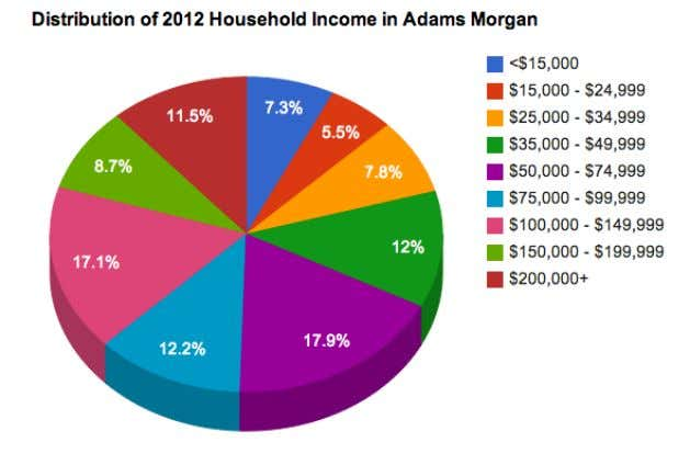 $100,000, and a final third (37.3%) earning over $100,000. Median Household Income in Adams Morgan is