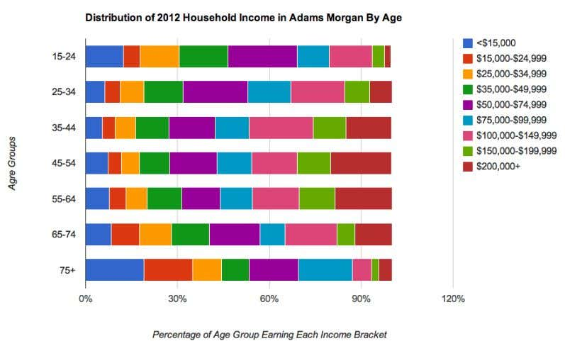 household are primarily those aged between 45 and 54 years. 3 Assuming a similar popul ation