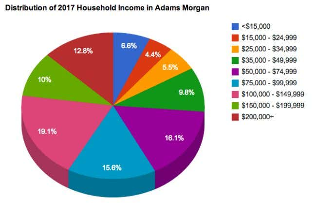 $100,000 and $150,000, which is expected to increase by 2%. 3. Adams Morgan has wealthy middle