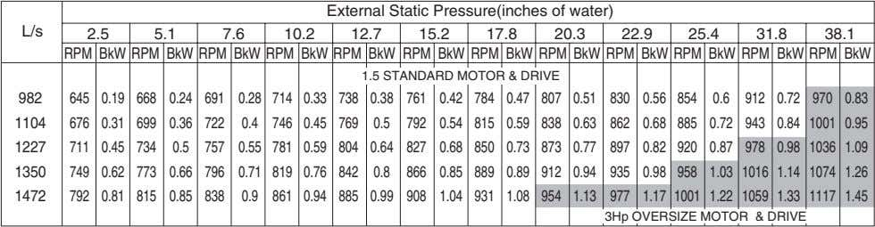 External Static Pressure(inches of water) L/s 2.5 5.1 7.6 10.2 12.7 15.2 17.8 20.3 22.9