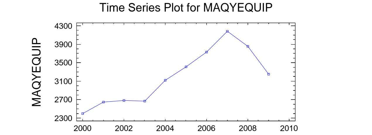 Time Series Plot for MAQYEQUIP 4300 3900 3500 3100 2700 2300 2000 2002 2004 2006
