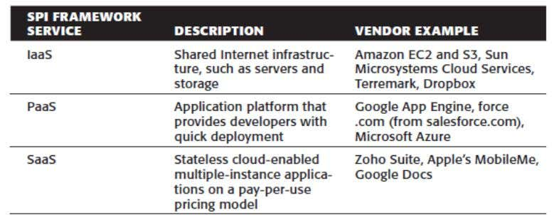 for that layer. While figure 2.2[22] shows the cloud computing stack. Table 1[20]: SPI Services Delivery