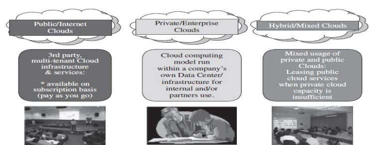 2.3[22] shows types of clouds based on deployment models. Figure 2-3[22]: Types of clouds based on