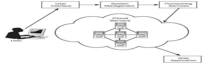 are apportioned and attributed to the proper user(s).[24] Figure 2-8[24]: Architecture behind the cloud computing