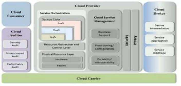 Figure 2-9[23]: The Conceptual Reference Model 1. Cloud Consumer The cloud consumer is the main