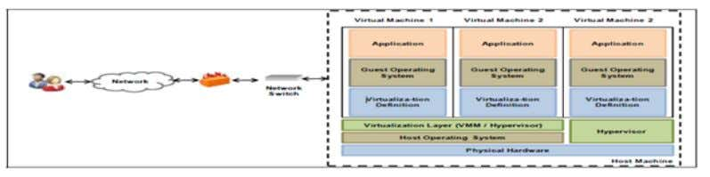 host operating system and the physical computer hardware. Figure 2-10[34]: Virtual Environment The primary benefits of