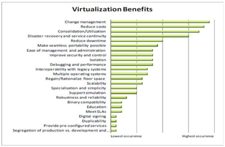 Figure 2-11[34]: Virtualization Benefits The management of VMs on a physical machine is performed by