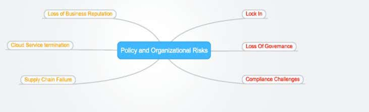 shown below illustrates the policy and organization risks. Figure 2-12[38]: Policy and Organizational Risks a) Lock