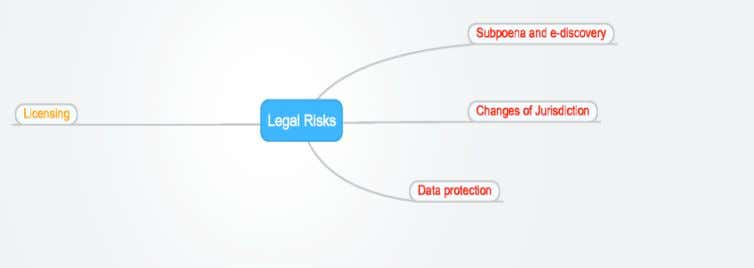 Figure 2.14[38] shown below illustrates the legal risks. Figure 2-14[38]: Legal Risks a) Risk from changes