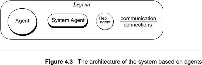 Legend Hep communication Agent System Agent agent connections Figure 4.3 The architecture of the system