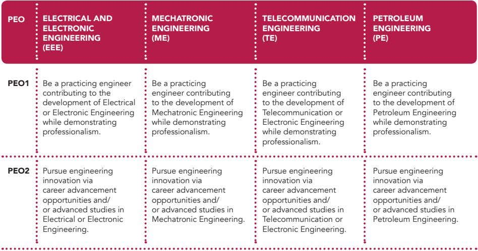 PEO ElECTRICAl AND MECHATRONIC TElECOMMUNICATION PETROlEUM ElECTRONIC ENGINEERING ENGINEERING ENGINEERING