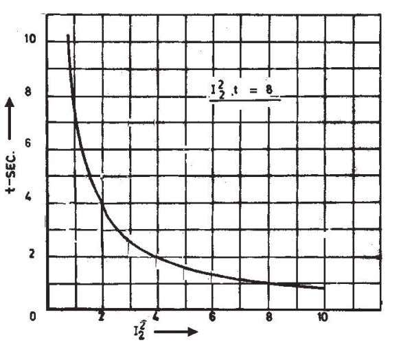 NEGATIVE SEQUENCE CURRENT CAPABILITY CURVE The permissible value of negative sequence current and the corresponding