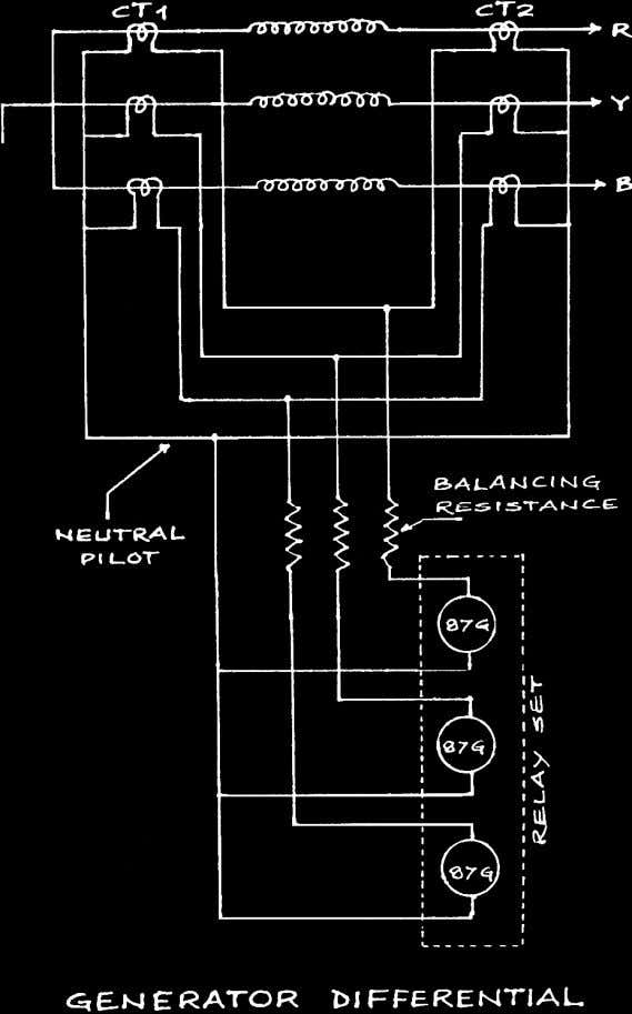 d. G.T. OVERALL DIFFERENTIAL Since Generator Transformer is directly connected to the stator winding, it