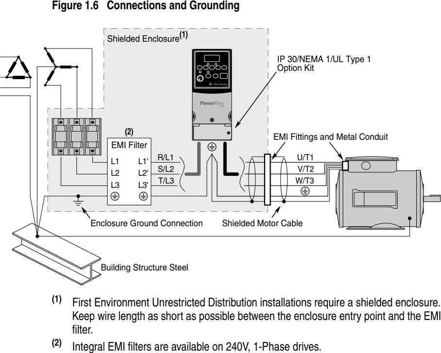 Figure 1.6 Connections and Grounding Shielded Enclosure (1) IP 30/NEMA 1/UL Type 1 Option Kit