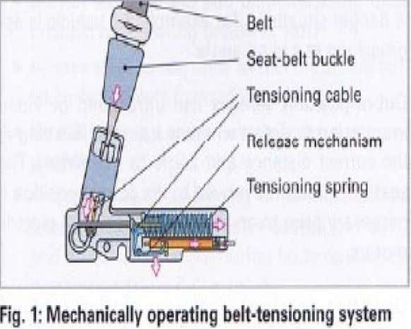 automatic seat belt tensioners. These automatic 'body lock' front seatbelt tensioners reduce the severity of head