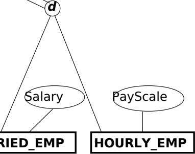 d Salary PayScale HOURLY_EMP