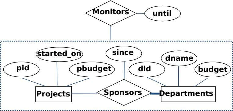 Monitors until started_on since dname pid pbudget did budget Sponsors Projects Departments
