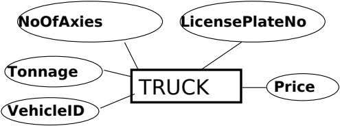 NoOfAxies LicensePlateNo Tonnage TRUCK Price VehicleID