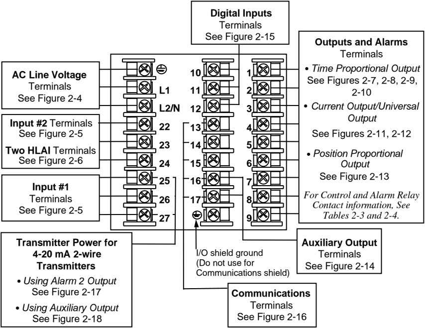 Digital Inputs Terminals See Figure 2-15 Outputs and Alarms Terminals • Time Proportional Output AC