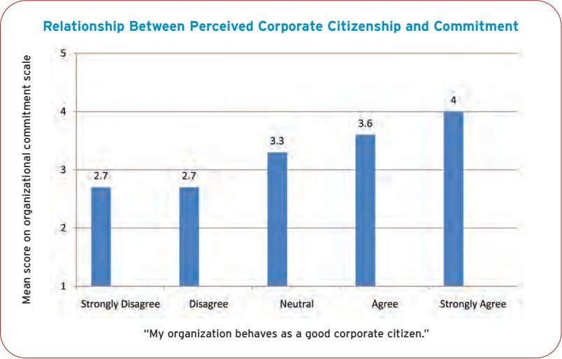 "Relationship Between Perceived Corporate Citizenship and Commitment ""My organization behaves as a good corporate"