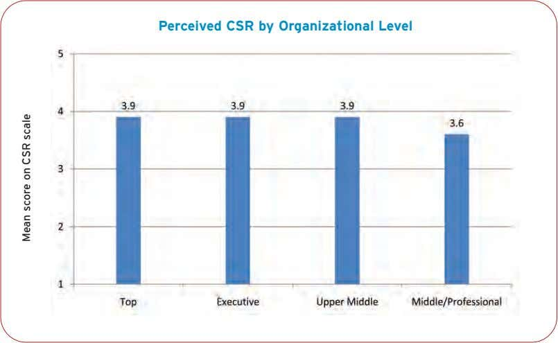 Perceived CSR by Organizational Level Mean score on CSR scale